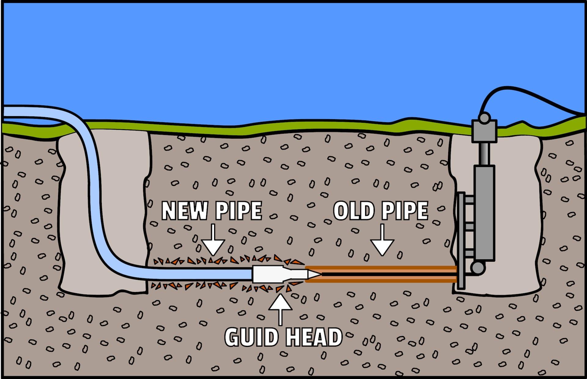 Trenchless sewer repair phoenix