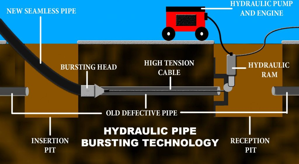 Phoenix Trenchless Sewer Repair