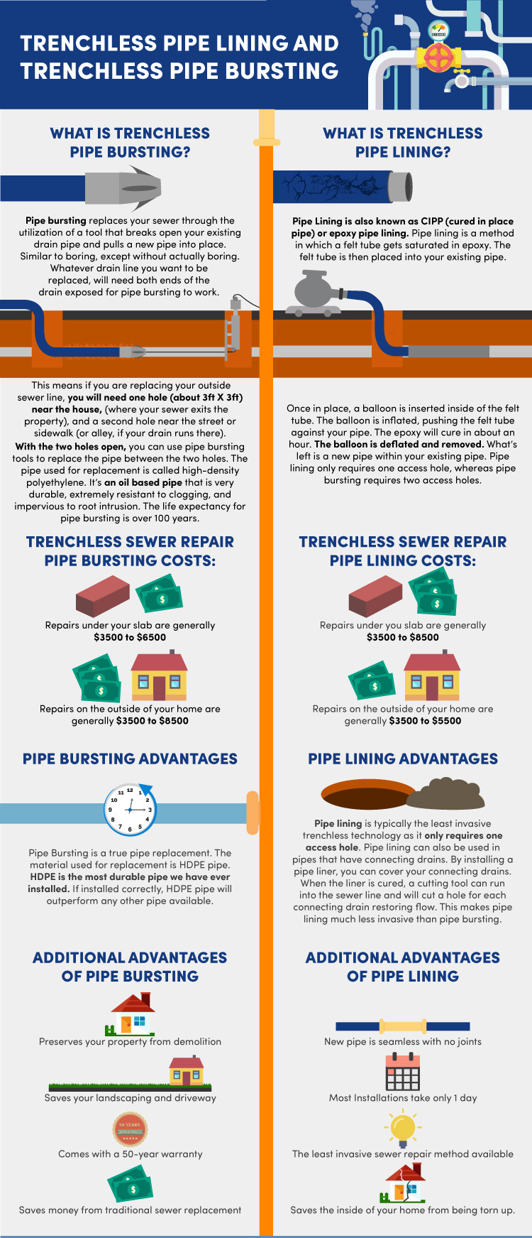 what is trenchless pipe lining and trenchless pipe bursting infogaphic